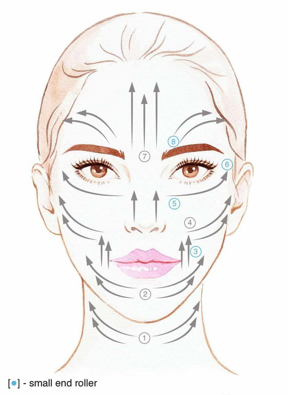 swiish-facial-workout-face-roller-diagram